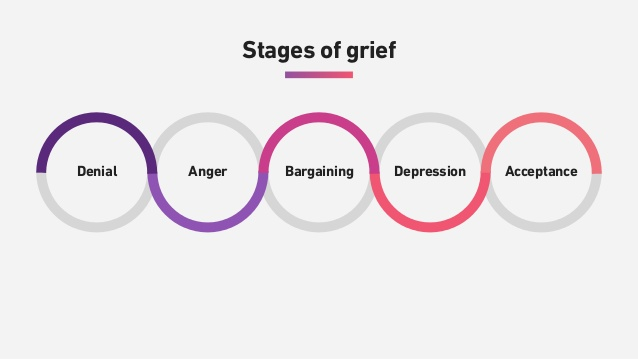 process of grief Grief after experiencing a sudden loss or unexpected change in circumstance can knock your feet right out from under you whether from the death of a loved one, a trauma, a job loss or divorce, severe illness, surgery, or any other unexpected change, it can be hard to endure.
